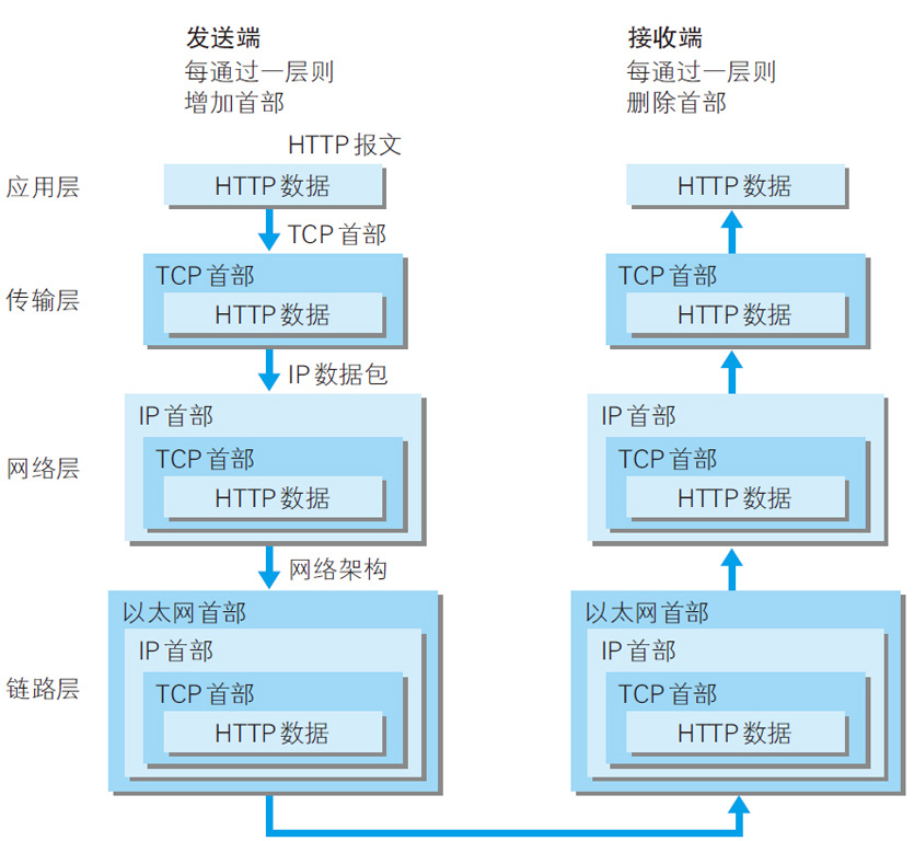 HTTP请求通信链路