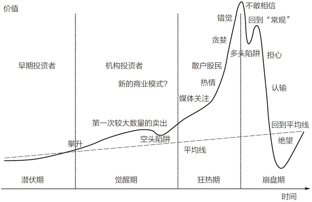 股票泡沫的几个阶段CN